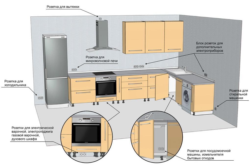 фото расположение розеток на кухне