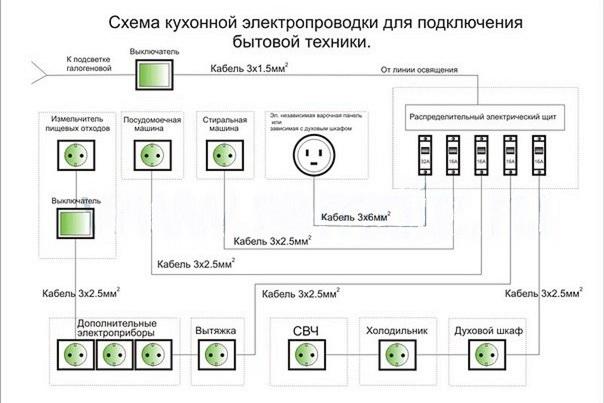 Составляем схему электроразводки