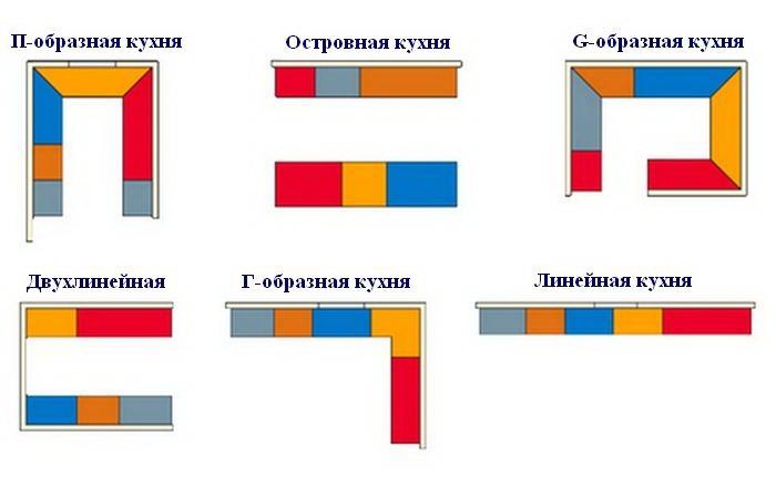 Разновидности кухонь по расположению гарнитура