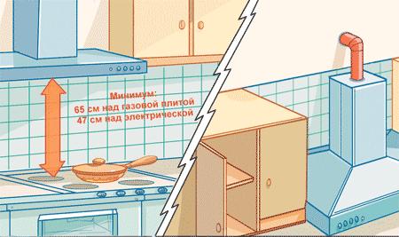 Минимальная высота размещения над кухонной плитой