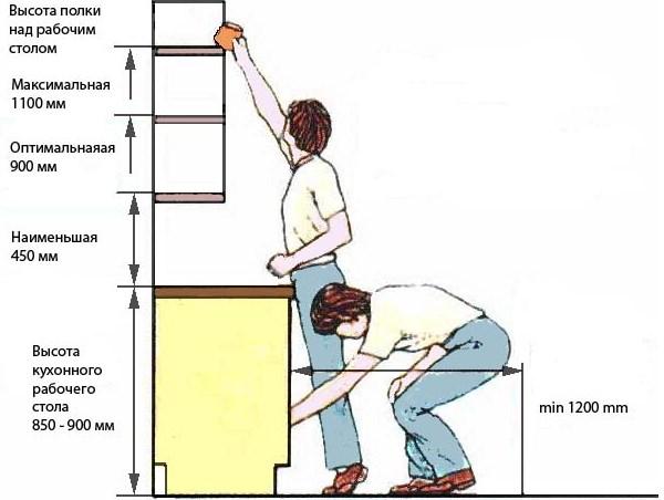 Рекомендуемая высота размещения шкафов
