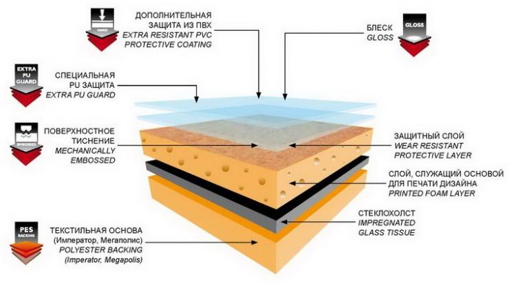 Качественный линолеум состоит из нескольких слоев