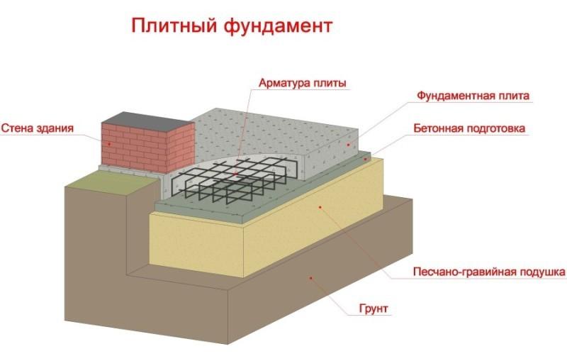 Схема строительства фундамента на песчаной подушке