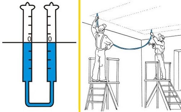 Очень нужный инструмент для строительства потолка - это гидроуровень