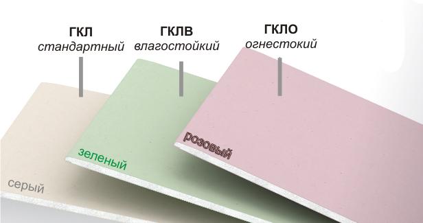 Основные разновидности гипсокартона