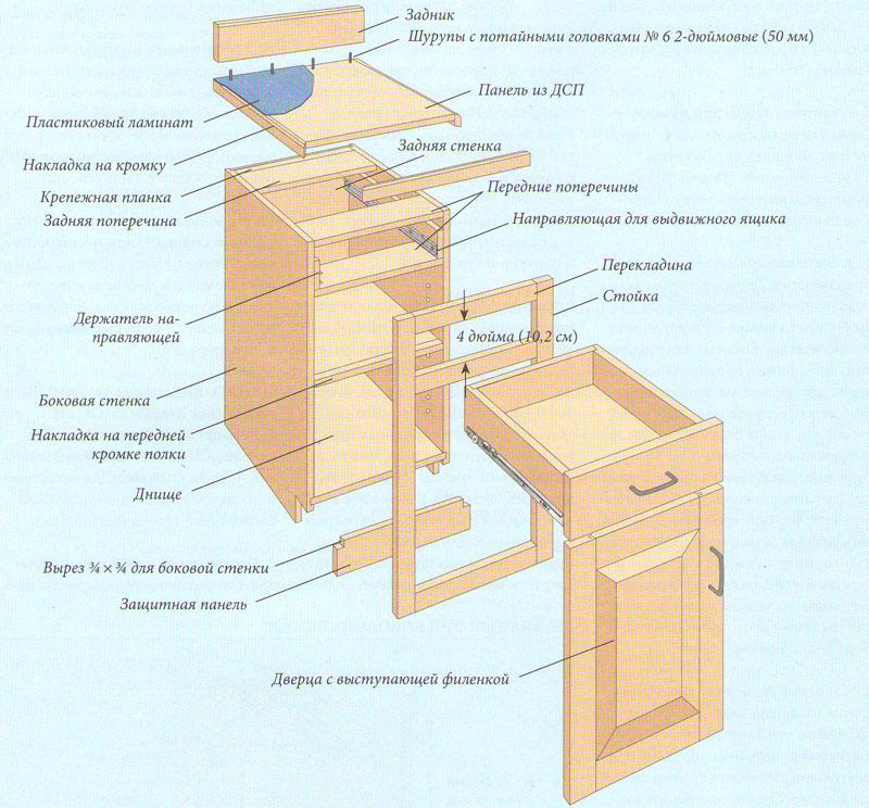 Основные составные части шкафа