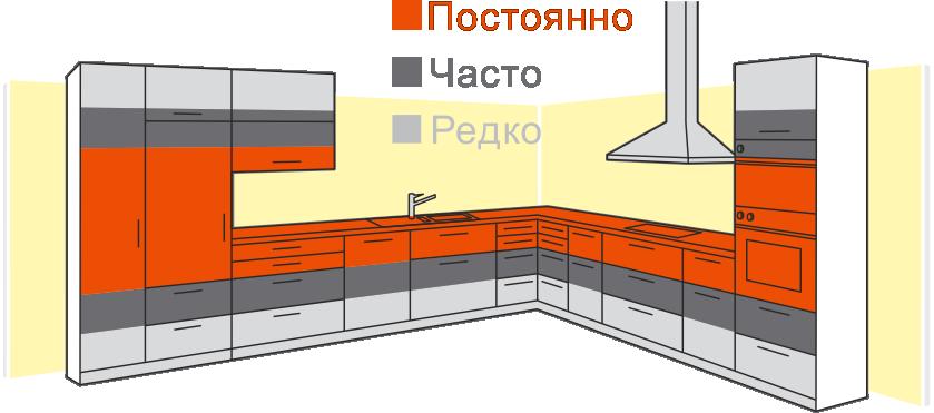Как часто используются те или иные зоны