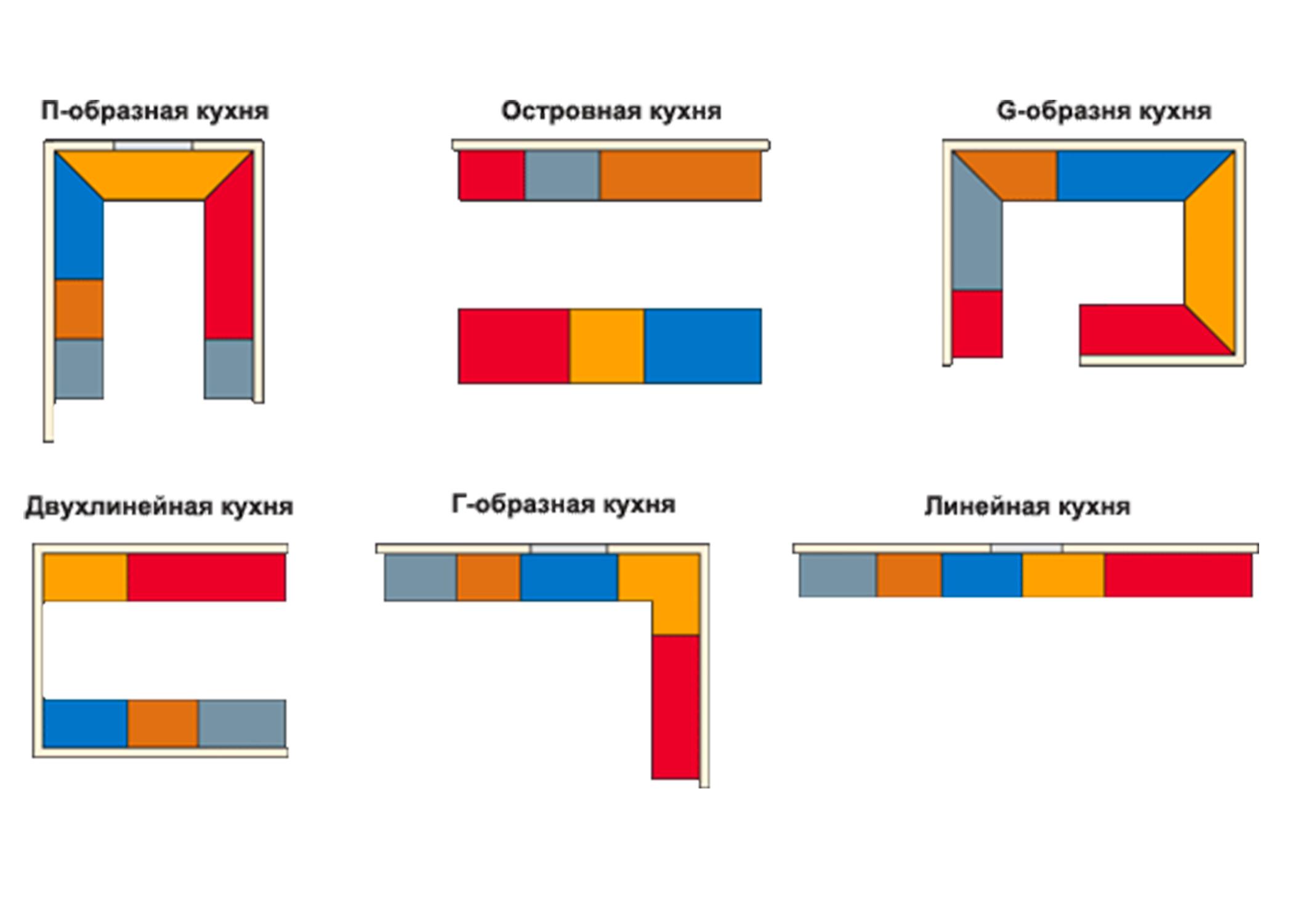 Шесть основных конфигураций кухни