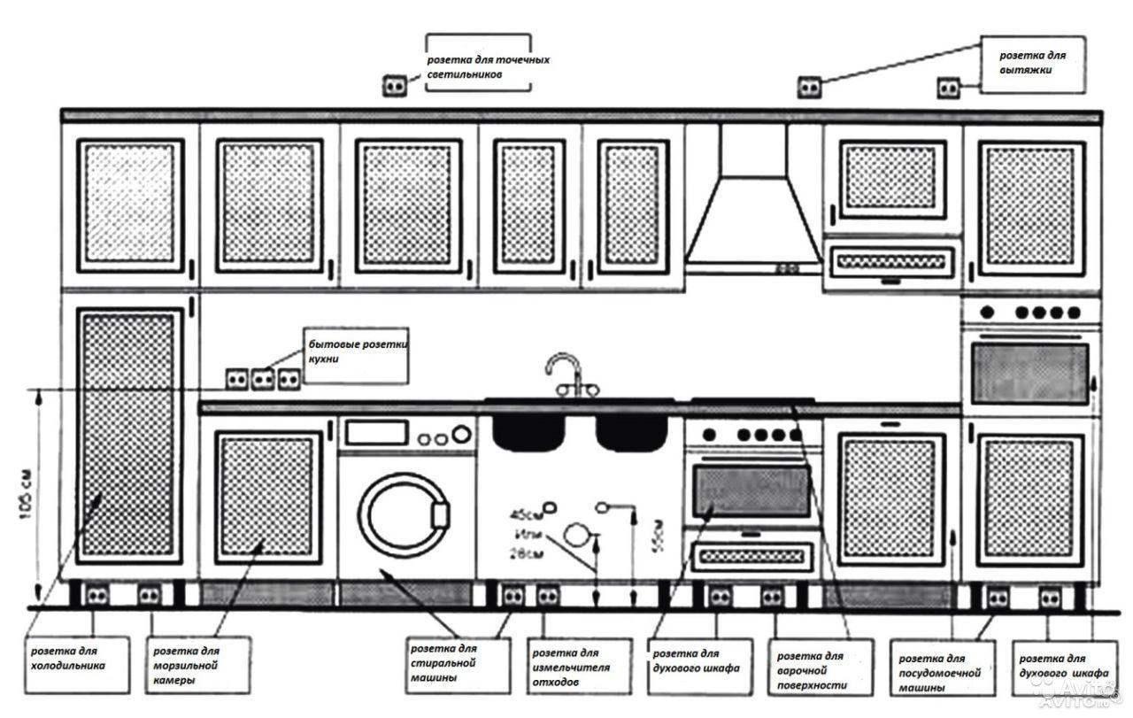 Примерная схема расположения бытовой техники