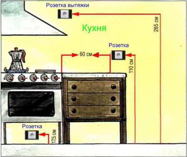 Примерные цифры при размещении розеток на кухне