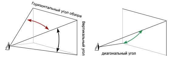 Углы обзора матриц