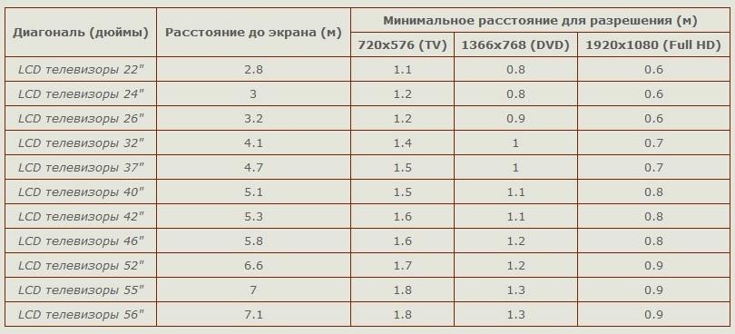Таблица расстояний для наиболее распространенных диагоналей телевизоров