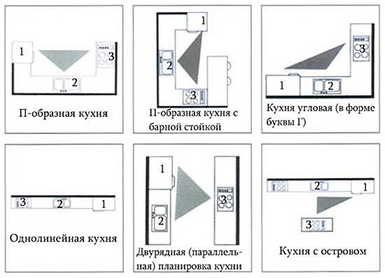 Примерная схема рабочих треугольников