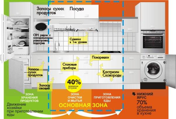 Функциональные зоны в кухонном гарнитуре