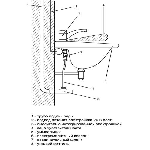 Конструкция сенсорного смесителя