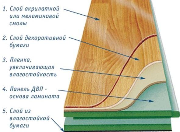 Влагостойкий ламинат в разрезе