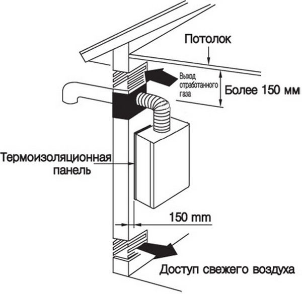 Схема установки настенного котла
