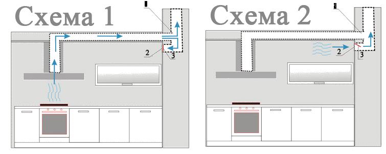 Схема работы вентиляционной системы