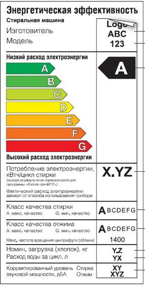 Наклейка с характеристиками энергоэффективности