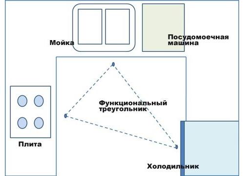 Кухонный рабочий треугольник