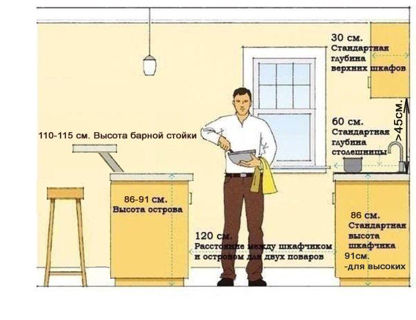 Правильные размеры мебели на кухне