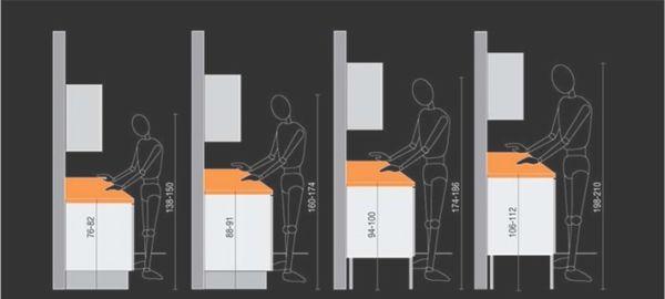 Рекомендуемые высоты напольных шкафов под определённый рост
