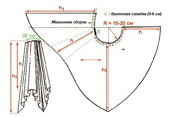 Вариант 2. Выкройка шторы со складками