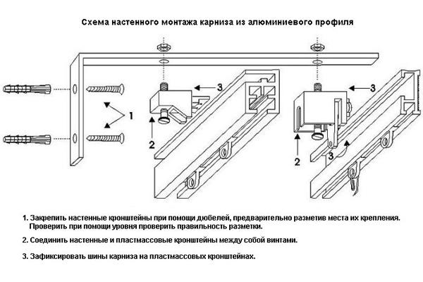 Схема монтажа настенного карниза из алюминия