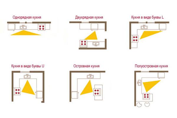Правило рабочего треугольника для кухни