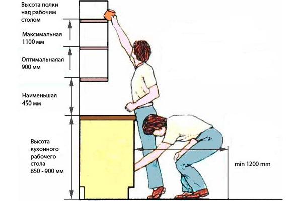 Оптимальные размеры для монтирования навесных шкафов