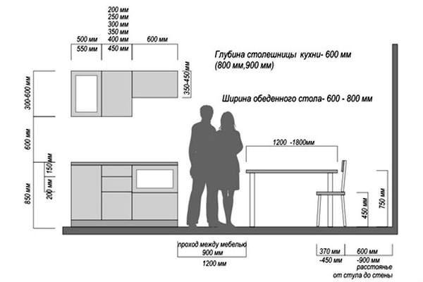 Размеры расположения кухонного гарнитура